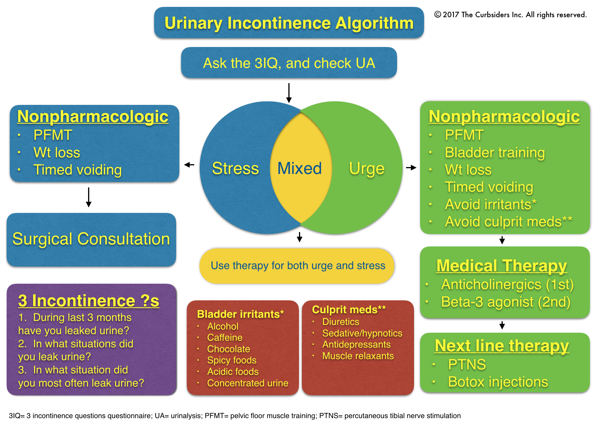 urinalysis obstetrics and william a alto 9 mary beth sutter, lawrence leeman, andrew hsi, neonatal opioid withdrawal syndrome, obstetrics and gynecology clinics of north america, 2014, 41, 2, 317crossref 10 sarah gopman , prenatal and postpartum care of women with substance use disorders, obstetrics and gynecology clinics of north america , 2014 , 41 , 2, 213 crossref.