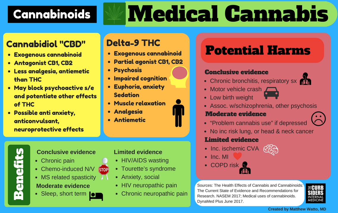 a research on the medicinal benefits of marijuana It's not too late for t&t to establish itself as a leader in medicinal marijuana this was the view shared yesterday by prof jayaraj jayaraman, a.