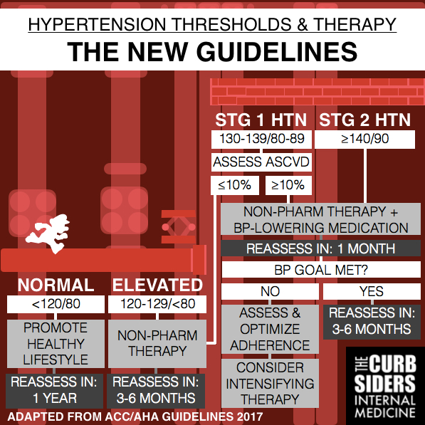 #77: Hypertension Guidelines Showdown - The Curbsiders