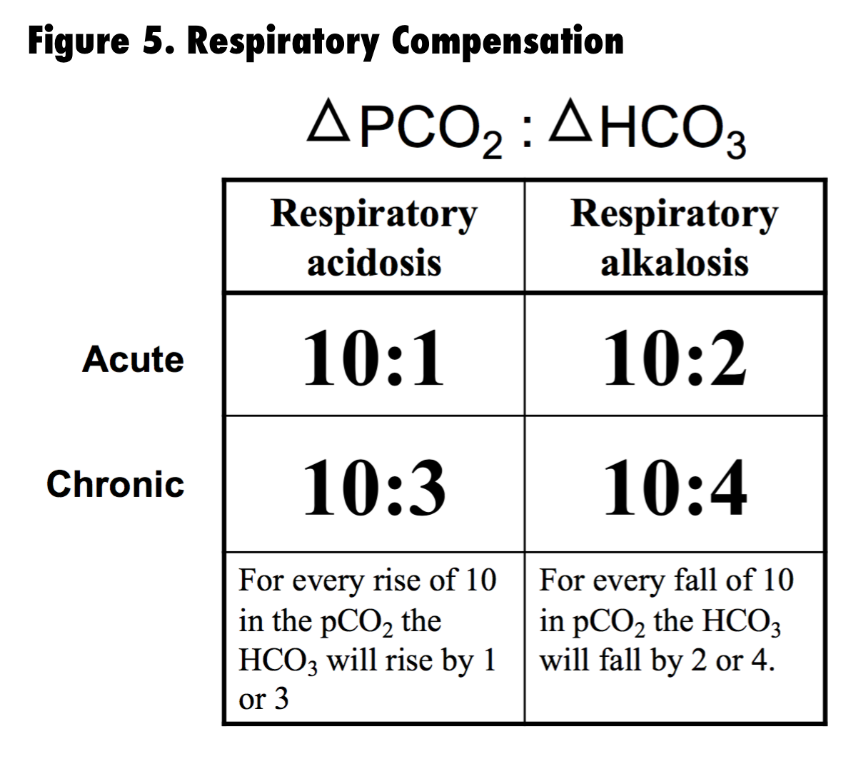 respiratory acidosis can be compensated for by _______
