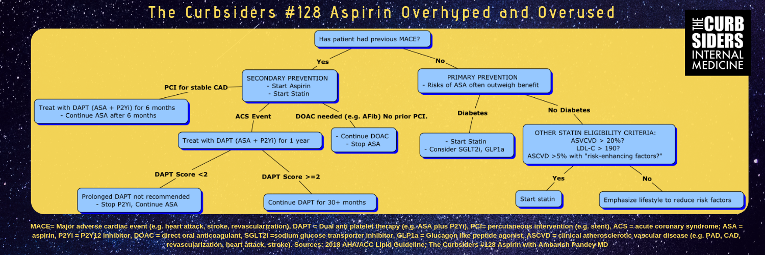 128 Aspirin Overhyped and Overused - The Curbsiders