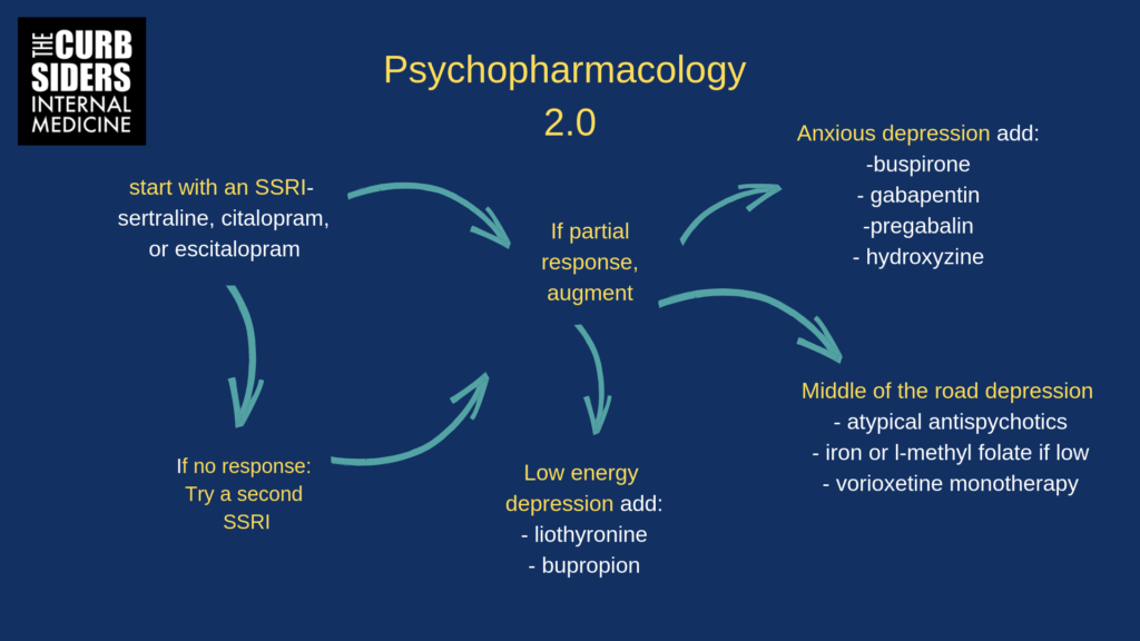 Psychopharmacology 2 0 Antidepressant Master Class - The